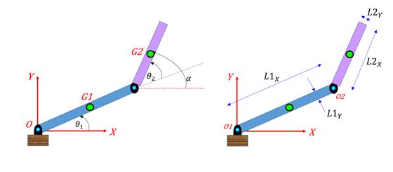 Двухрычажная роботизированная рука с углами сочленения θ1 и θ2 и параметрами сочленения для расчета решений обратной кинематики.