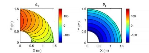Аналитические обратные кинематические решения углов соединения θ1 и θ2 в желаемой позе рабочего органа.