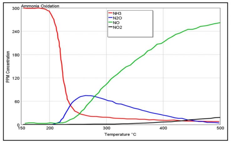 Рис. 3. График, показывающий экспериментальные данные для концентраций NH3, N20, NO и NO2, покидающих АОС, в зависимости от температуры.