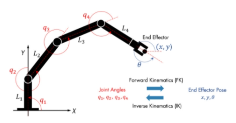 Настройка совместных положений робота с использованием прямой или обратной кинематики.
