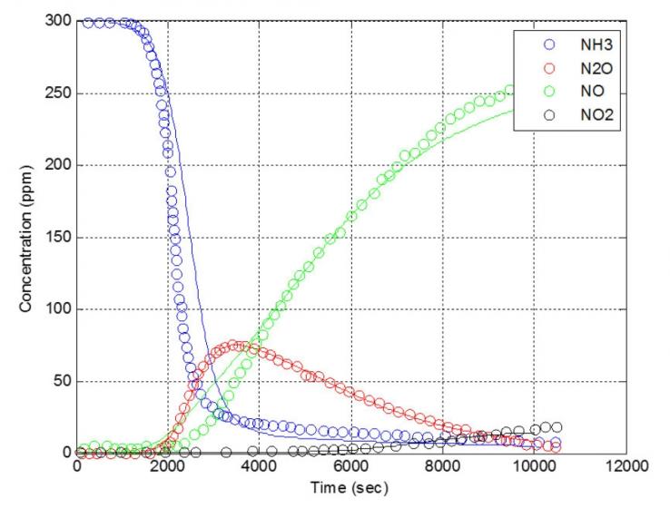 Рисунок 5. График, показывающий смоделированные концентрации NH3, N20, NO и NO2 после оптимизации 14 параметров.
