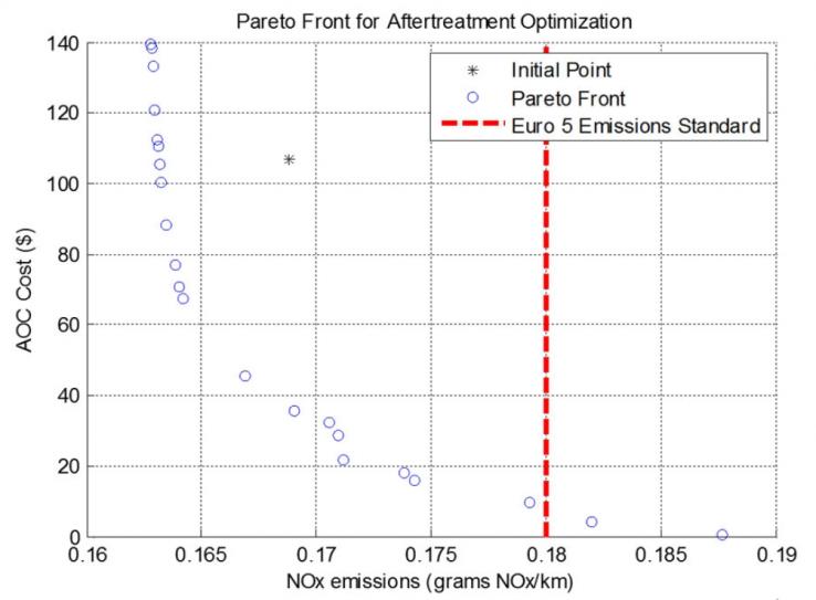 Рис. 7. График фронта Парето для оптимизации последующей обработки, полученный с помощью многоцелевого генетического алгоритма MATLAB.