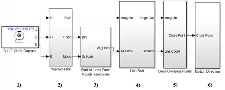 Основные функциональные блоки системы технического зрения
