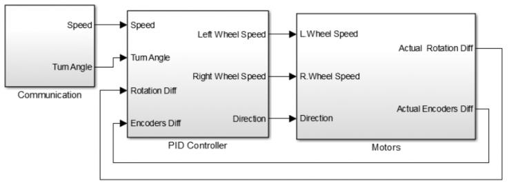 Основные функциональные блоки управления нижнего уровня