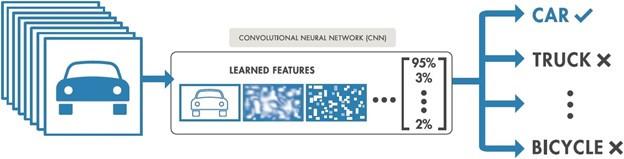 Процесс глубокого обучения. Изображения передаются в CNN, которая автоматически изучает особенности и классифицирует объекты