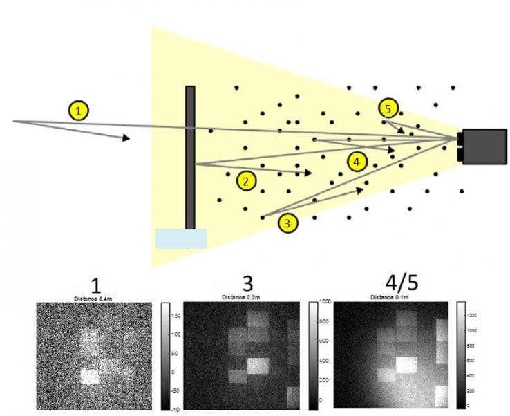 Схема, показывающая камеру для обработки изображений с дистанционным управлением и изображения, снятые с разных расстояний от камеры.