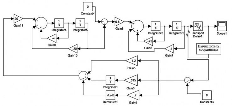 Модель системы регулирования влажности ткани  на сушильной машине Mahlo.