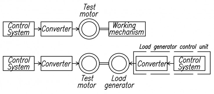 Fig. 1. Structural scheme of a laboratory bench and a real drive.
