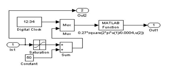 Рисунок 2 – Подсистема Subsystem5