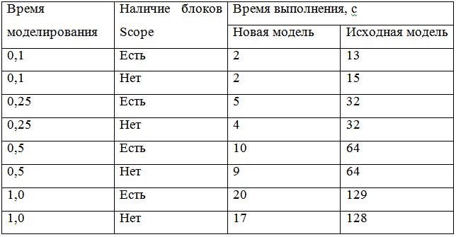 Таблица 3 – Результаты моделирования