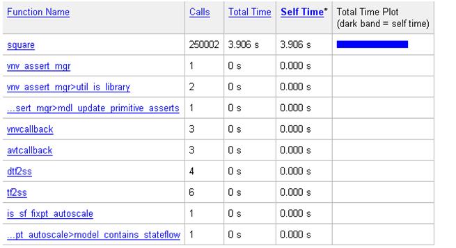 Таблица 1 – Отчет о выполнении исходной модели