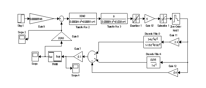 Рисунок 5 – Модель с новым блоком ШИМ (PWM)