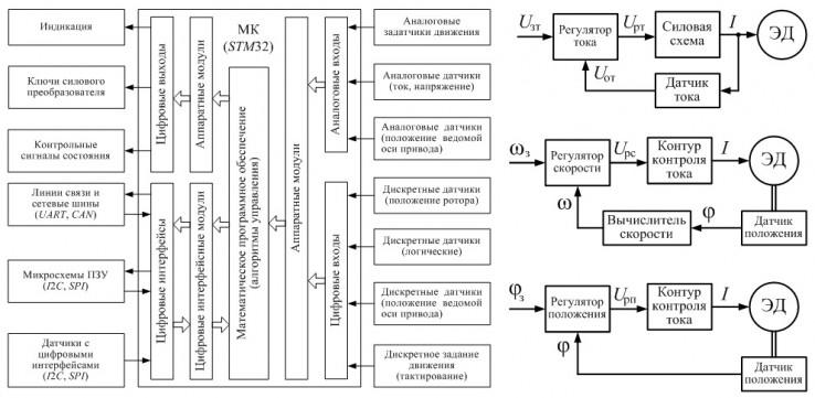 Рис.1. Функциональные схемы электропривода.