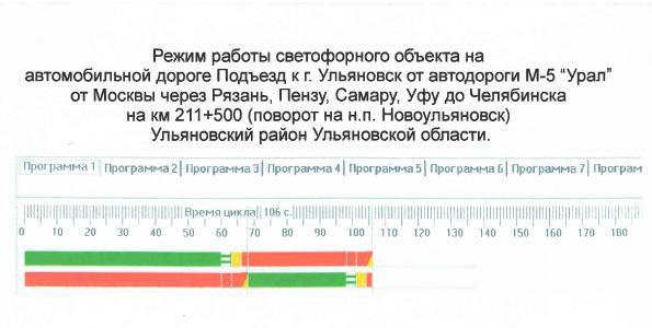 Рис. 7. Режим работы светофорного объекта