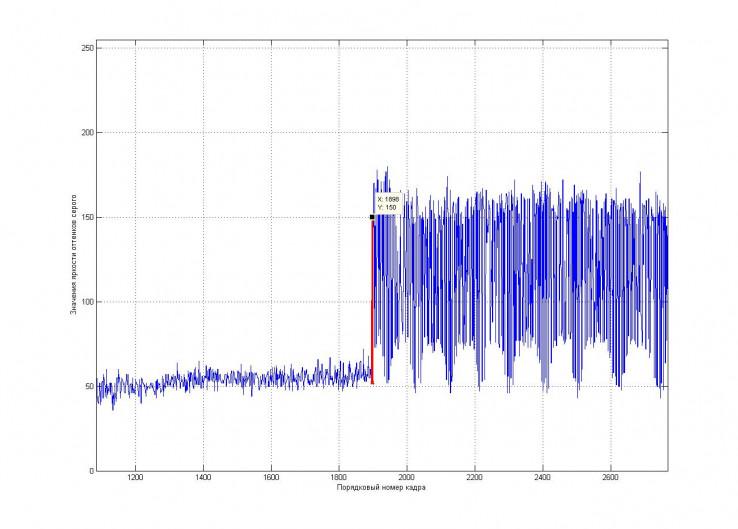 Рис. 14. Значения яркости красной секции крайнего правого транспортного светофора на серии изображений