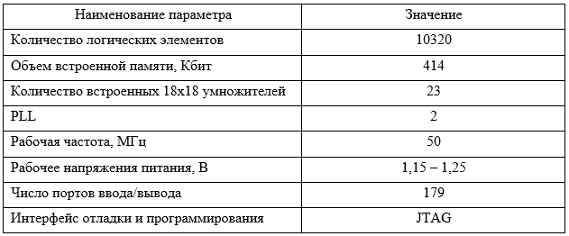 Таблица - 3