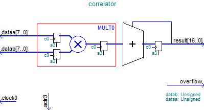 Рисунок 32 – Структура аппаратного умножителя