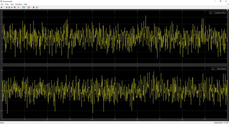 Рисунок 6 - Осциллограмма сравнения сигналов