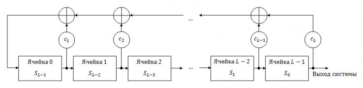 Рисунок 29 – Структурная схема РСЛОС
