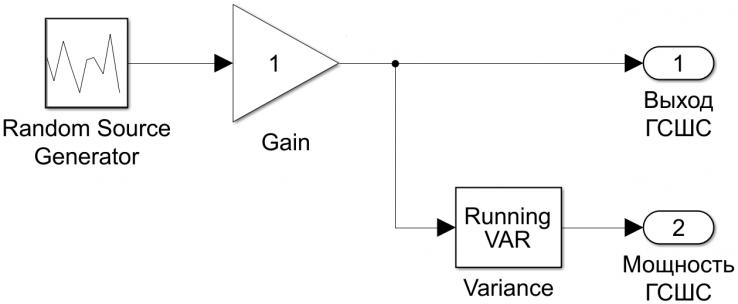 Рисунок 2 - Структурная схема генератора СШС