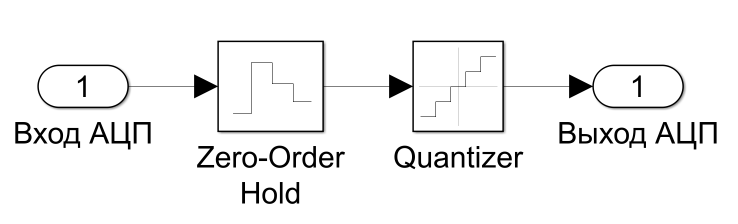 Рисунок 9 - Структурная схема ВП АЦП