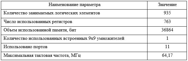 Таблица 4 – Характеристики программного модуля