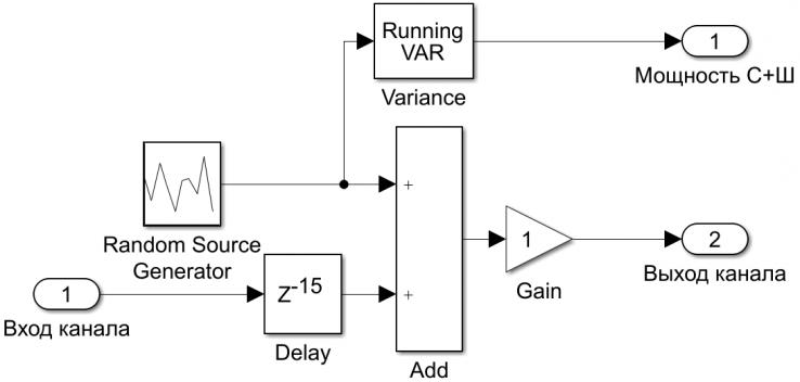 Рисунок 5 - Структурная схема канала связи