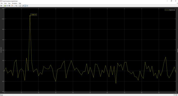 Рисунок 12 - График корреляционной функции, полученный ВП коррелятора