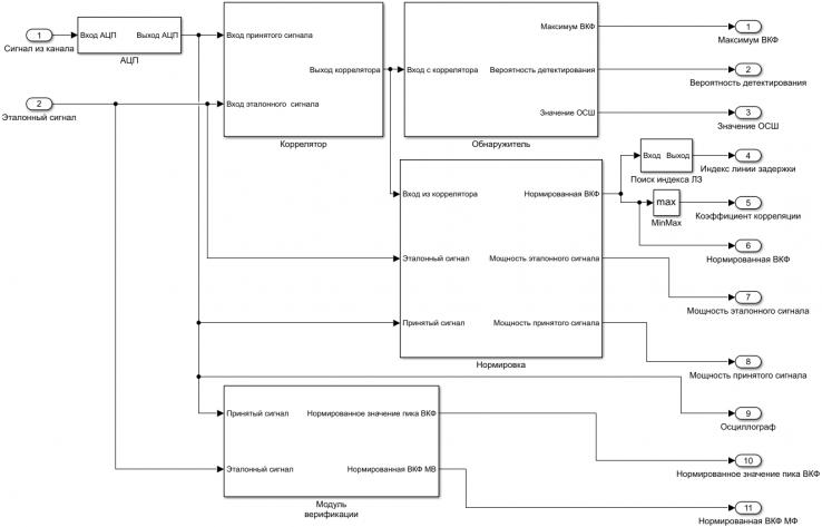 Рисунок 8 - Структурная схема ВП корреляционного приемника