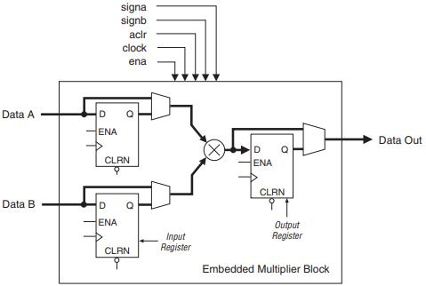 Рисунок 27 – Структурная схема аппаратного умножителя