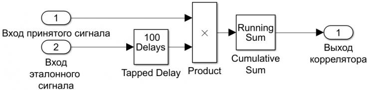 Рисунок 11 - Структурная схема ВП коррелятора