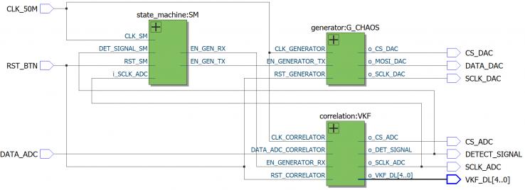 Рисунок 28 – Общий вид структурной схемы корреляционного приемника в инструменте RTL Viewer