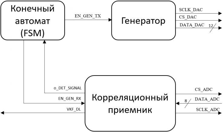 Рисунок 24 – Структурная схема устройства корреляционного анализа