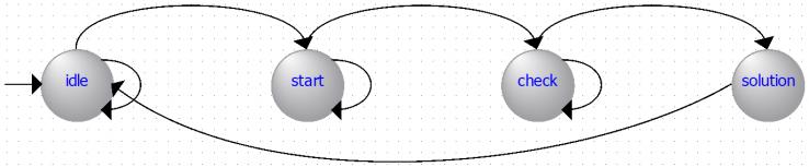 Рисунок 34 – Граф конечного автомата