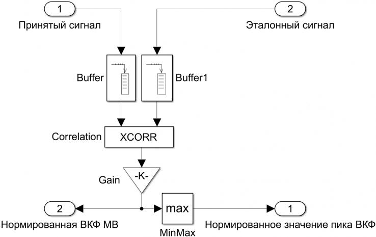 Рисунок 19 - Структурная схема ВП модуля верификации