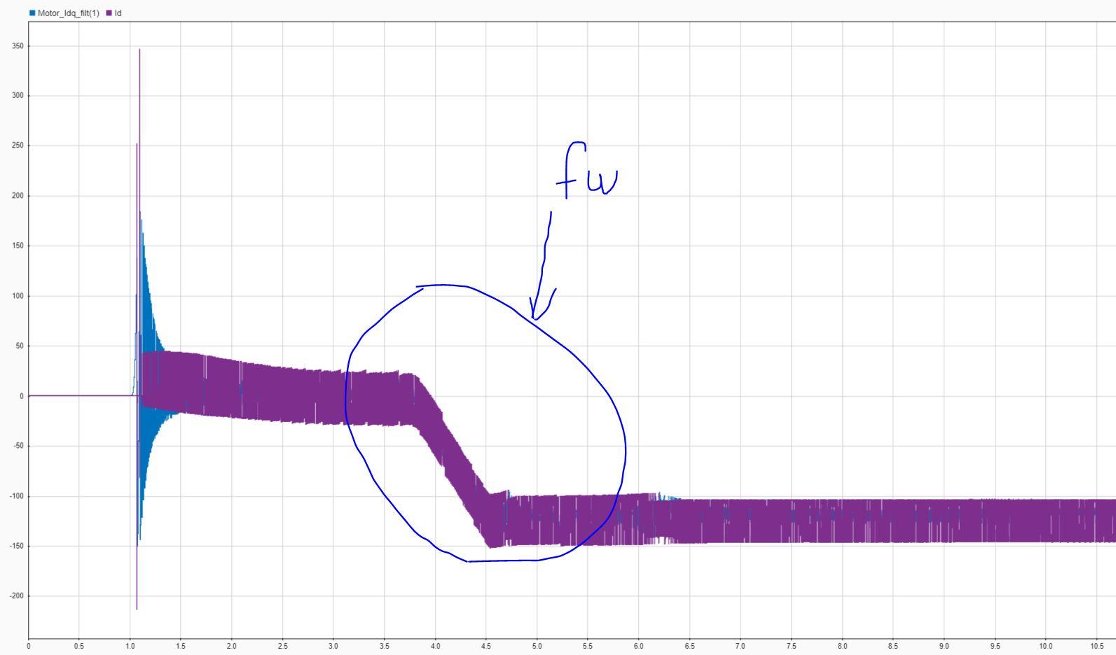 Анализ поведения привода при сдвиге Холлов