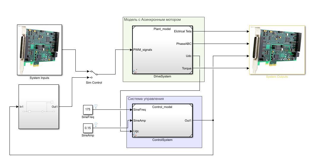 Системная модель