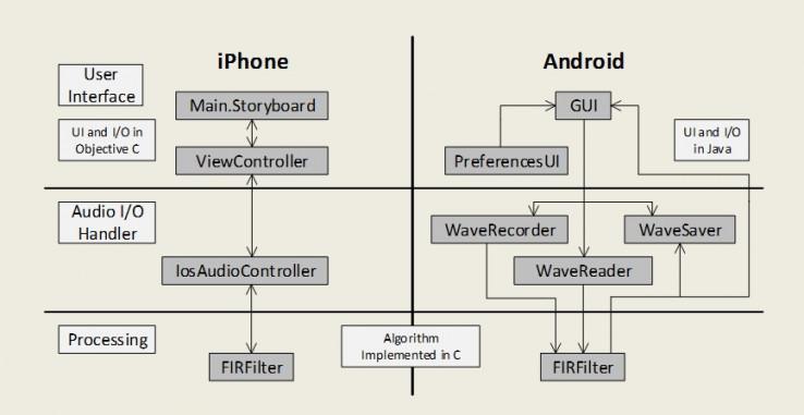Рисунок 1. Схема программных оболочек, используемых для запуска алгоритмов C на устройствах iPhone и Android.