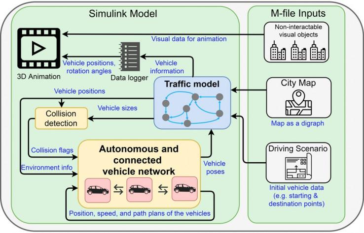 Рисунок 1. Система моделирования MOBATSim для оценки функциональной безопасности.
