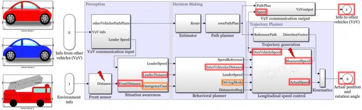 Рисунок 2. Модель Simulink, включающая компоненты восприятия, принятия решений и планирования траектории.