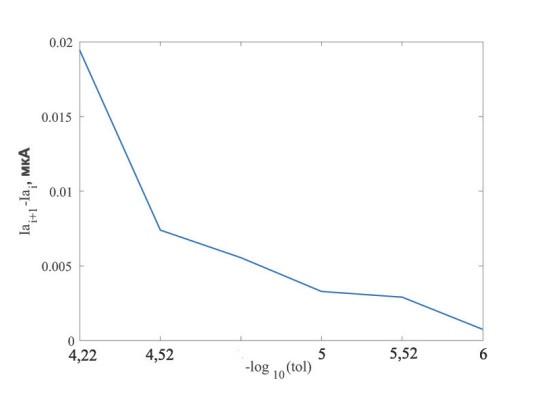 Рис. 3. Сходимость численного решения на вложенных сетках