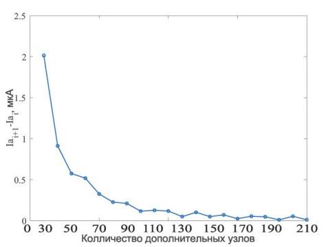 Рис. 4. Разность сеточных решений при добавлении дополнительных узлов и сгущении сетки на вершине эмиттера