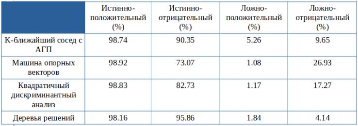 Сводка результатов для четырех различных контролируемых классификаторов машинного обучения.